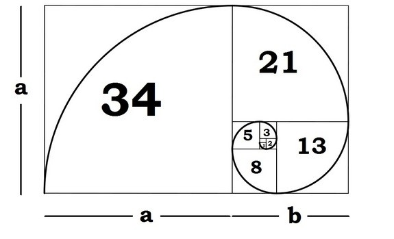 Golden Ratio - Fibonacci sequence